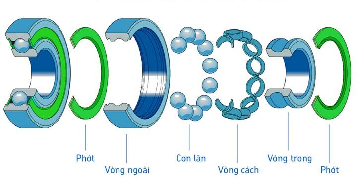 Cấu tạo vòng bi dùng cho quạt công nghiệp
