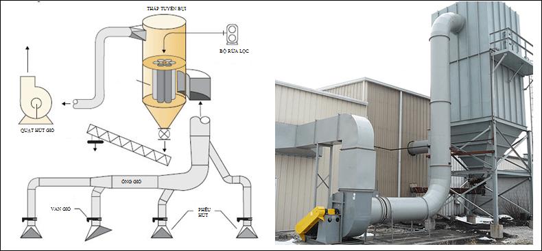 Cấu tạo và nguyên lý của hệ thống hút lọc bụi công nghiệp